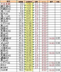 奥武蔵ウルトラマラソンのペース