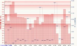 マイ アクティビティ 2015-12-30, 平均心拍数