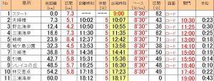 三浦半島みちくさマラソンの計画