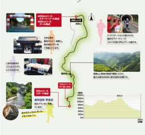 高野山龍神温泉ウルトラマラソンのコース