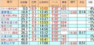 高野山龍神温泉ウルトラマラソンの走行計画