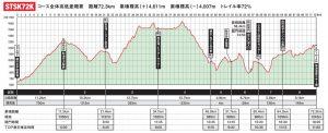 スパトレイル標高グラフ