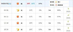 川崎町の天気